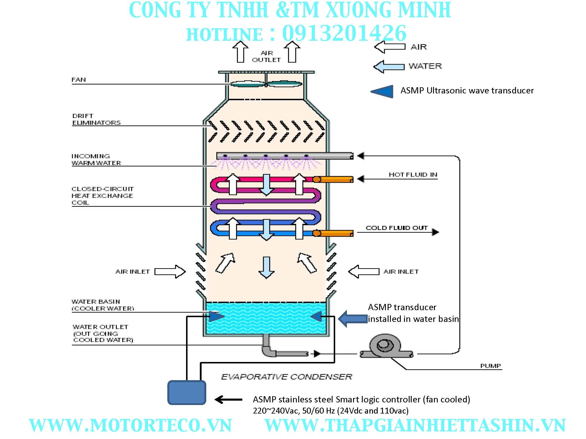 Tháp giải nhiệt, cơ cấu tháp giải nhiệt dầu, làm mát dầu,