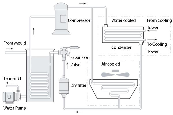Nguyên lý làm việc của tháp giải nhiệt công nghiệp từ A -> Z